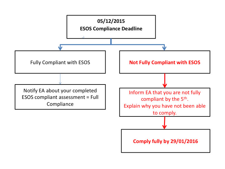 ESOS deadline extension