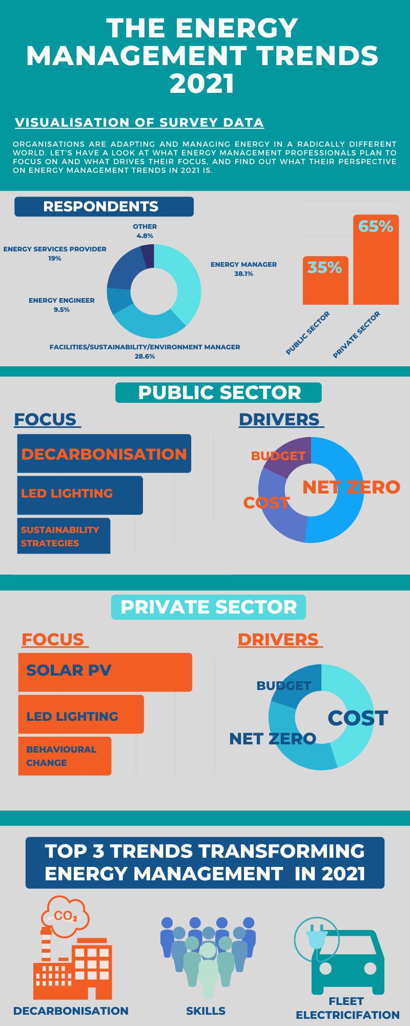 Energy Management Trends 2021