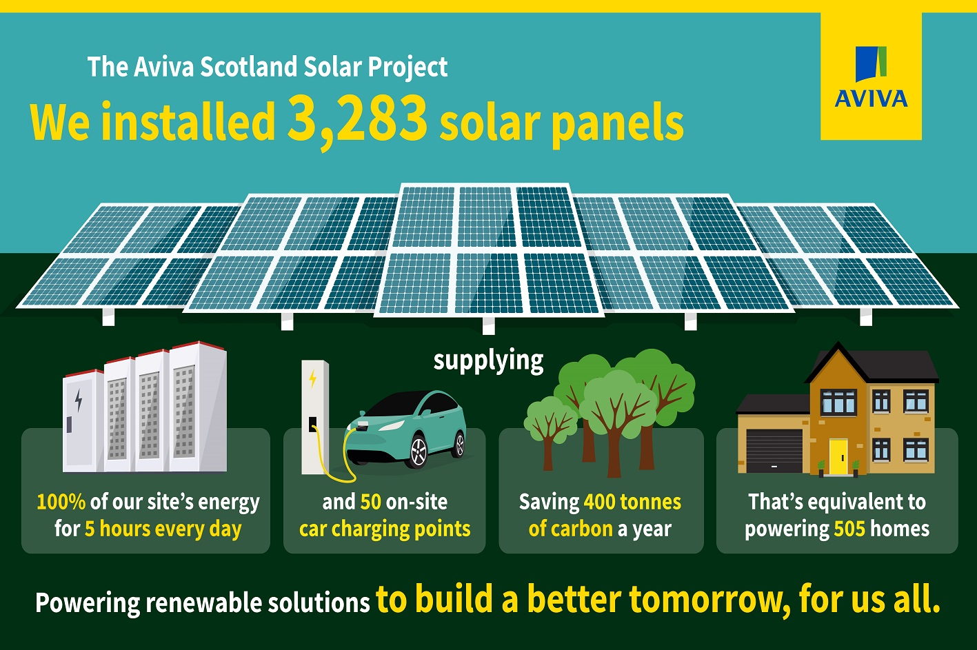 AVIVA OPENS ONE OF THE UK'S LARGEST SOLAR AND ENERGY STORAGE INITIATIVES AT ITS PERTH SITE IN SCOTLAND